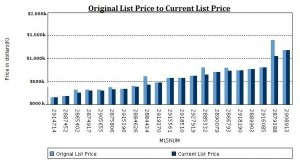 Graph Original List Price
