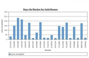 Days on Market Graph